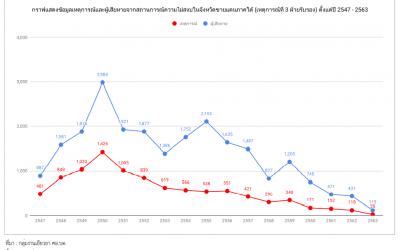 สถิติเหตุการณ์และผู้ได้รับความเสียหายจากสถานการณ์ความไม่สงบในจังหวัดชายแดนภาคใต้ (เหตุการณ์ที่ 3 ฝ่ายรับรอง) ตั้งแต่ปี 2547 – 2563